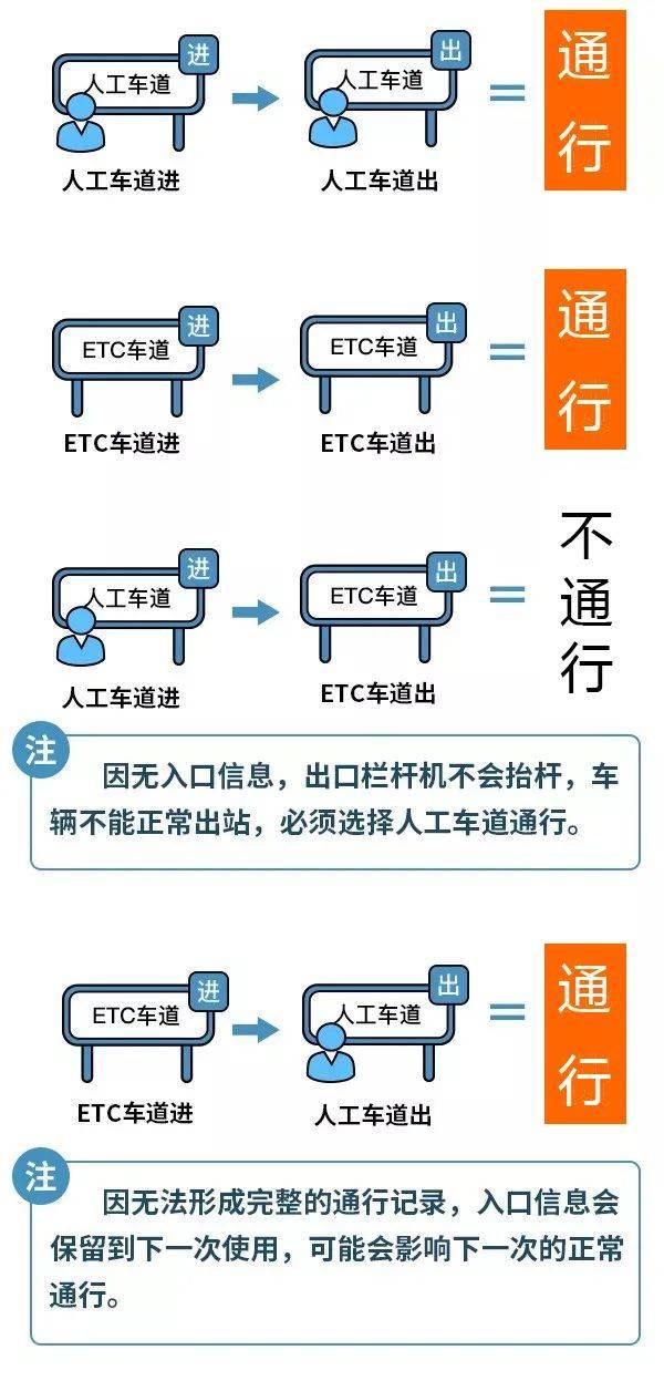 使用ETC通行,有哪些注意事项?!