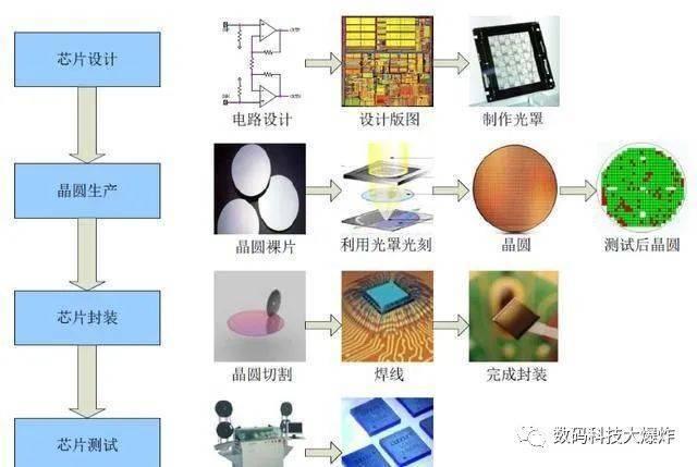 国产手机厂商集体造芯!继华为小米自研芯片后:蓝厂自研V1芯片来了